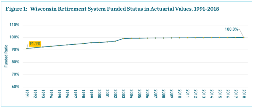 Wisconsin Retirement System Funded Status in Actuarial Values, 1991-2018