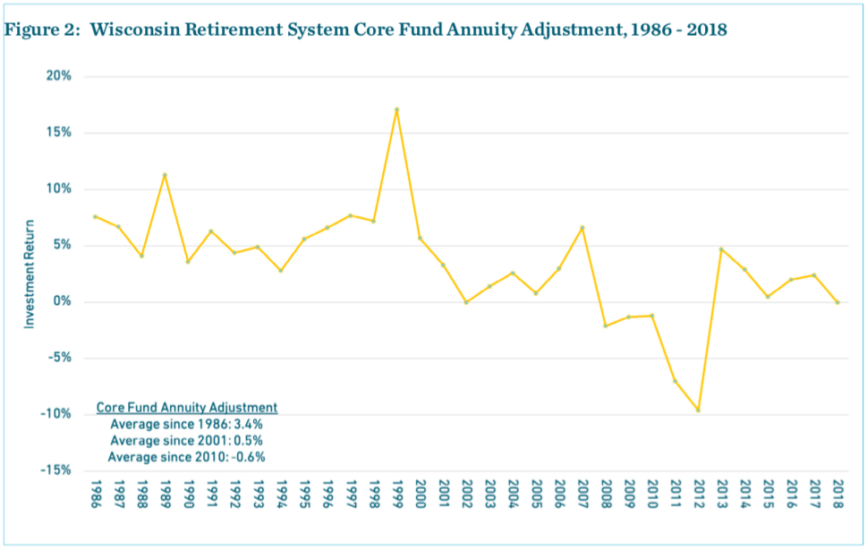 Wisconsin Retirement System Core Fund Annuity Adjustment, 1986 - 2018