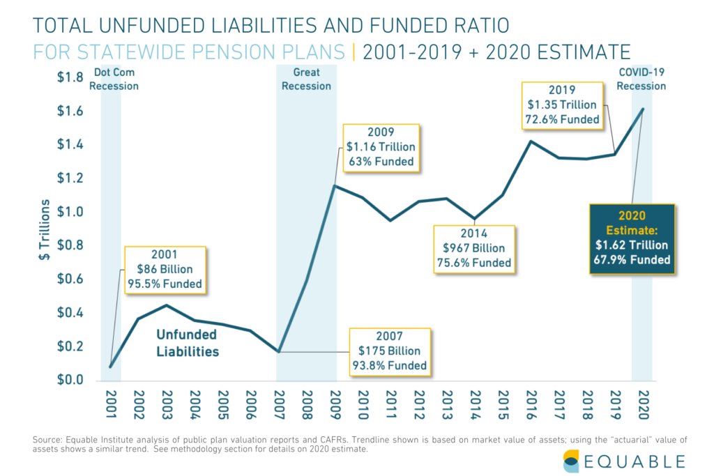 Shows total unfunded lIabilities and funded ratio for U.S. public pension plans from 2001 - 2019