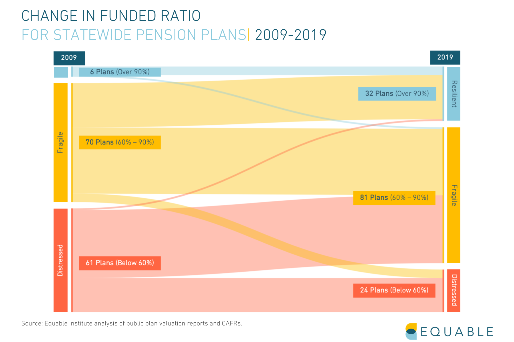 Change in Funded Ratio for Statewide Public Pension Plans Sankey Graph 2009-2019