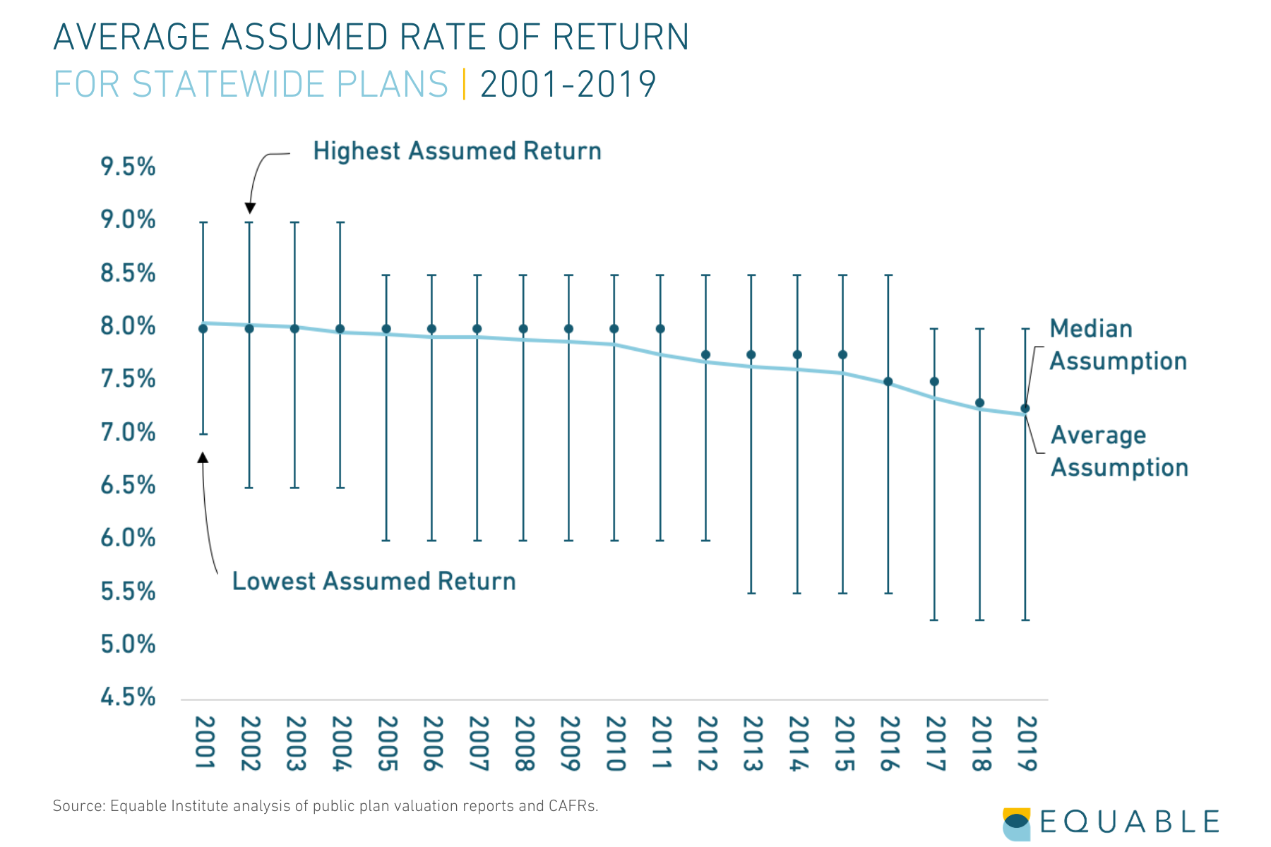 State of Pensions_Report Graphic_Average Assumed Rate of Return for Public Pension Funds 2001-2019