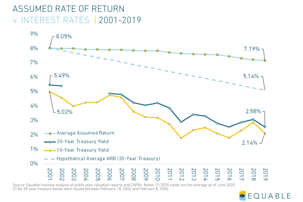 Chart shows Average Assumed Rates of Return for U.S. public pension funds relative to interest rates with a hypothetical trendline projection