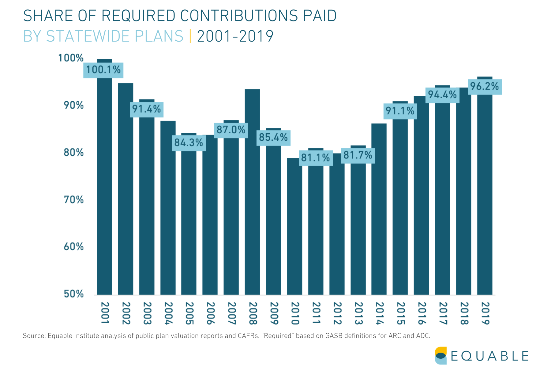 State of Pensions_Report Graphic_Share of Required Public Pension Contributions Paid 2001-2019