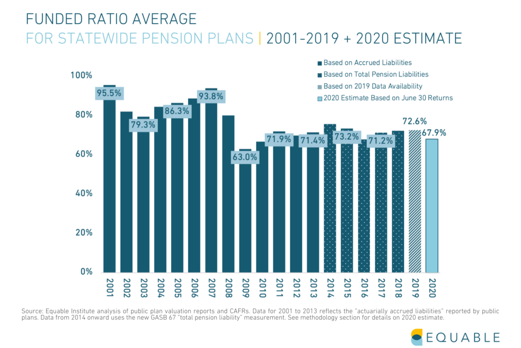 Shows average funded ratio for U.S. Public Pension funds from 2001 to 2019