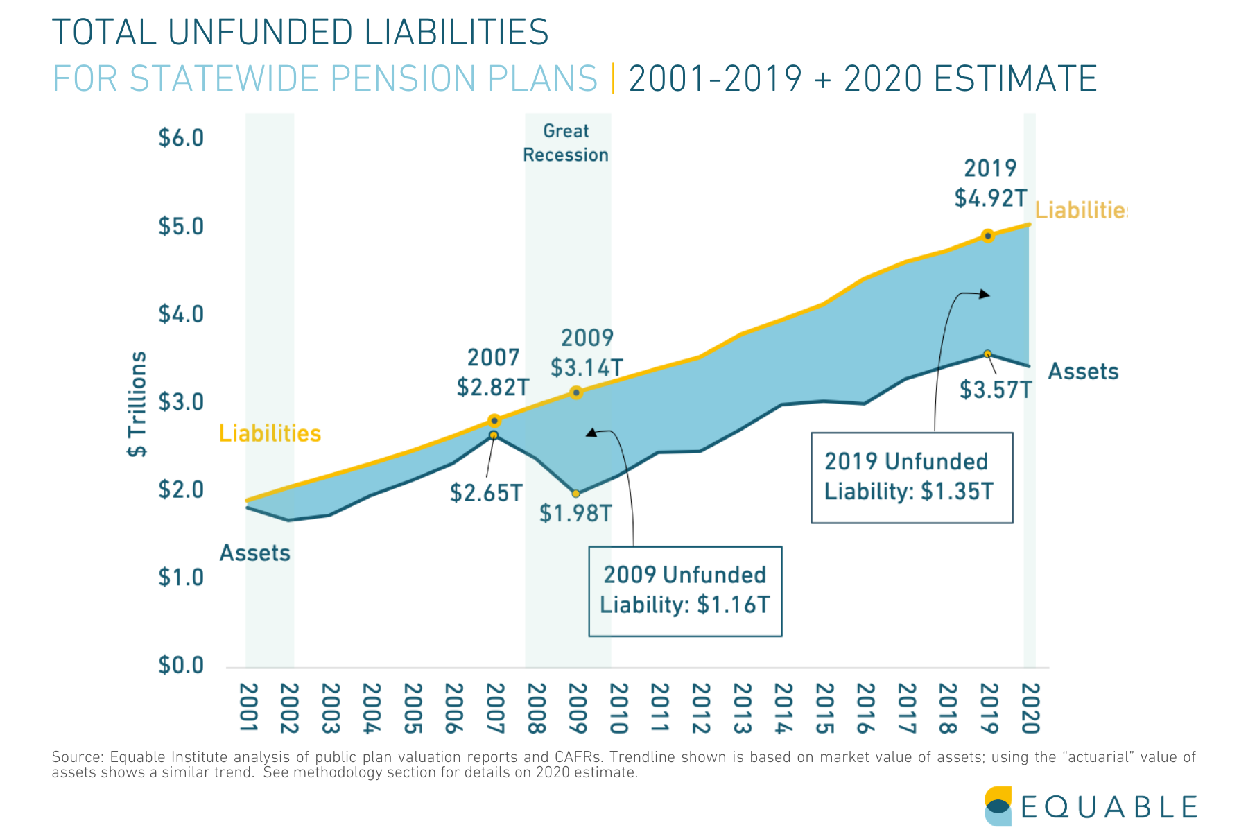 Total Unfunded Liabilities for Statewide Public Pension Plans 2001-2019+2020 Est