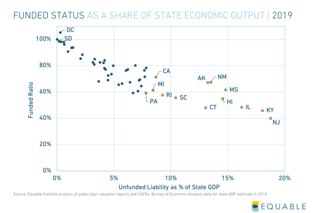 Shows the funded status of U.S. public statewide pension plans relative to state GDP
