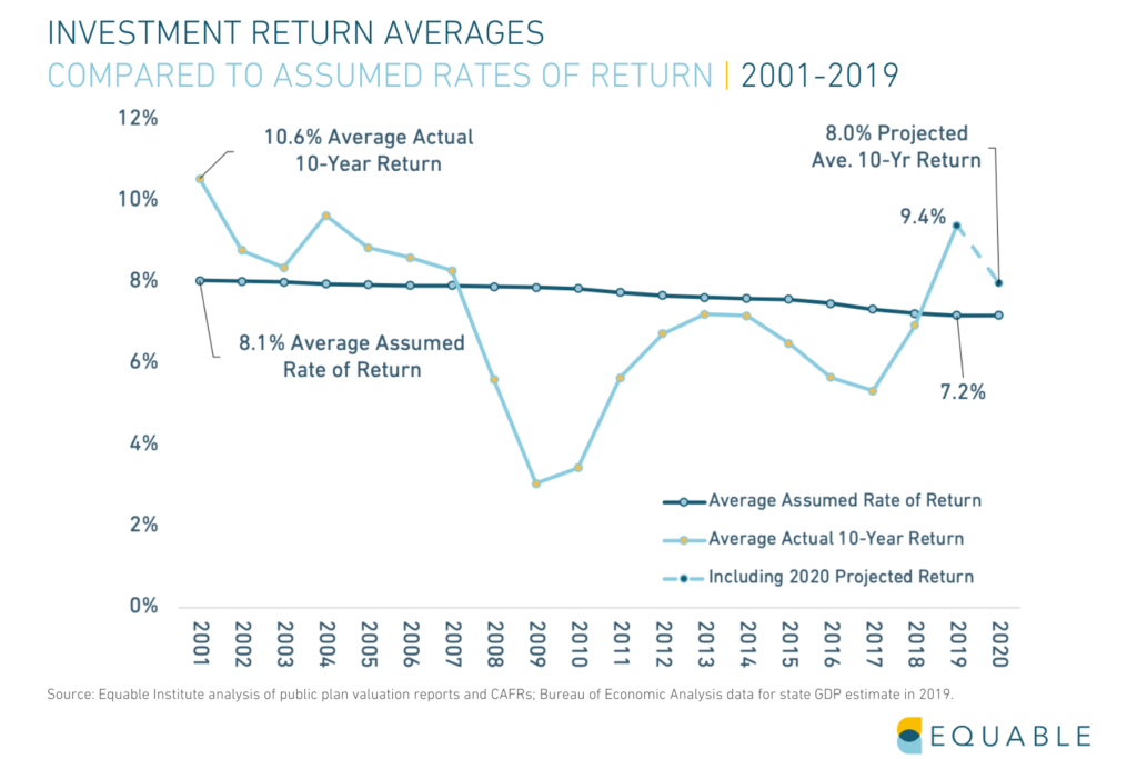 Shows assumed rates of return relative to actual investment returns for U.S. public pension funds