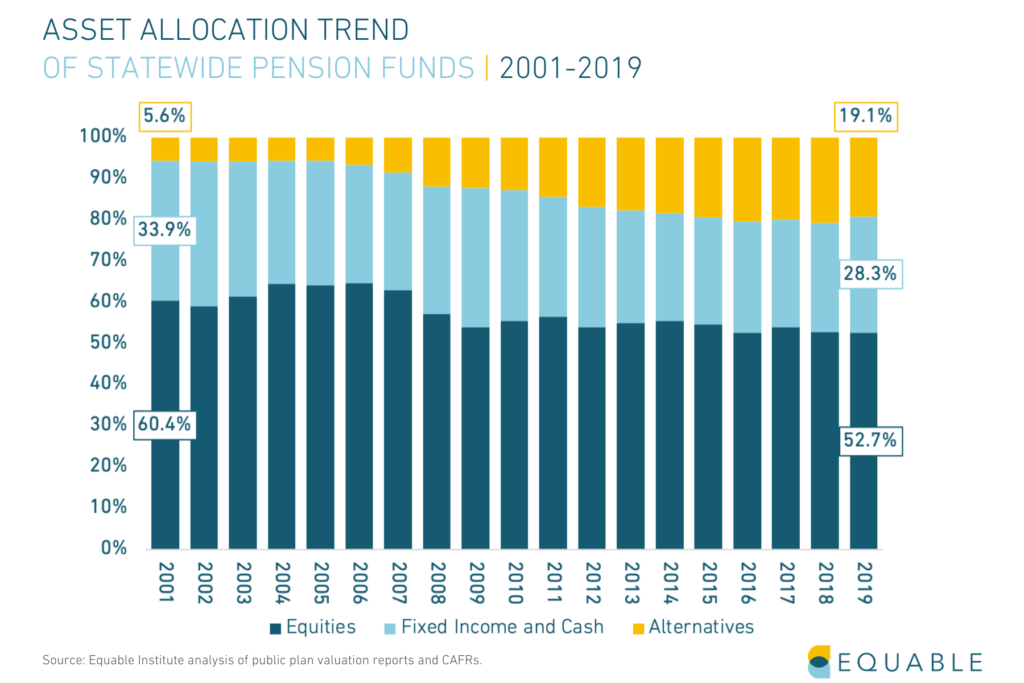 Shows asset allocation trends for U.S. public pension funds from 2001 - 2019