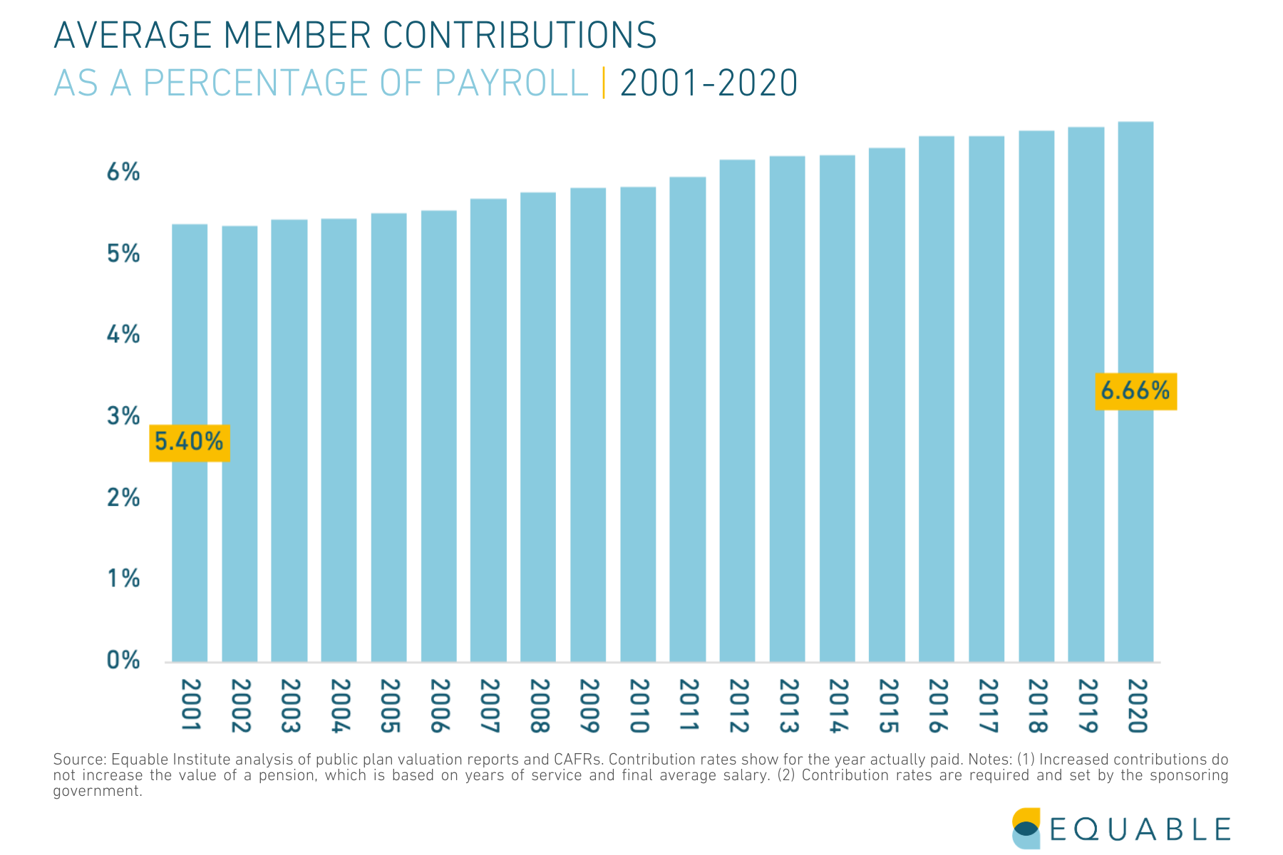 Average Member Contributions for Statewide Pension Plans 2001 - 2020