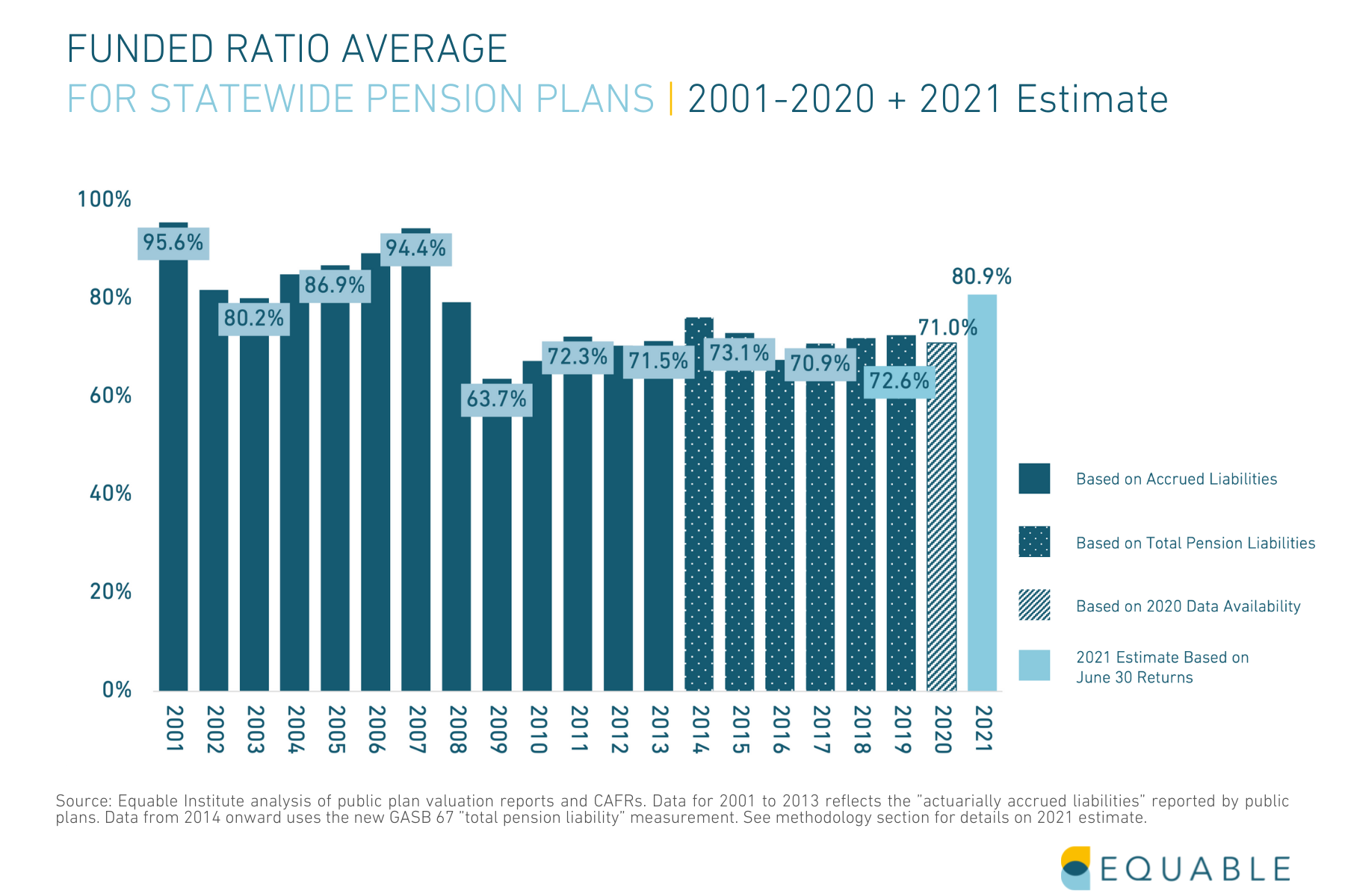 Pension Funding Ratio by State