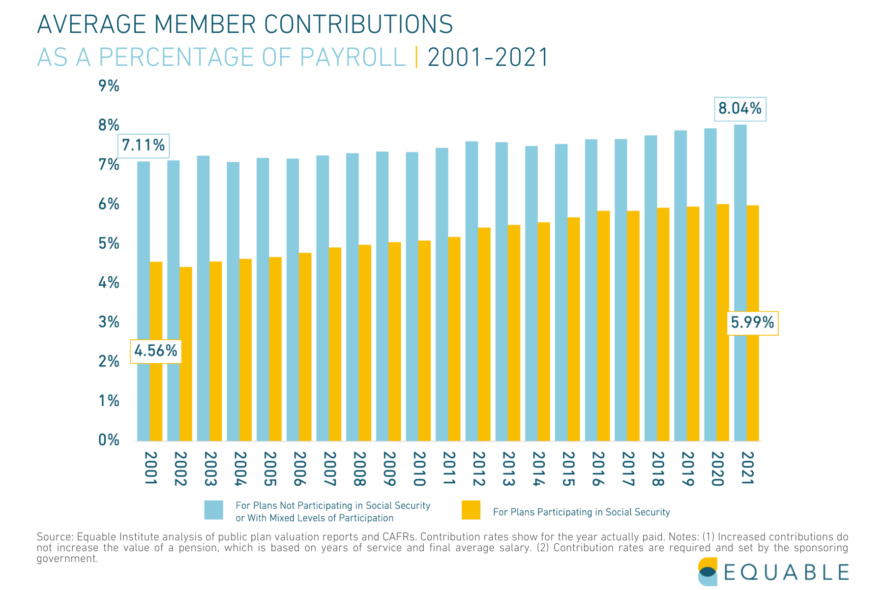 Average Member Pension Contribution Rate