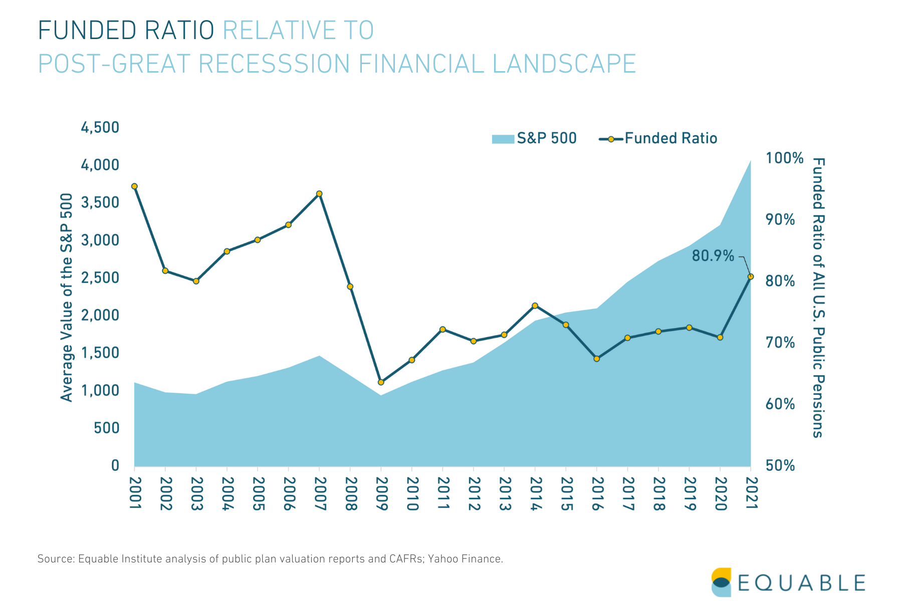 Public Pension Funded Ratio Relative to Post-Great Recession Financial Landscape 2021