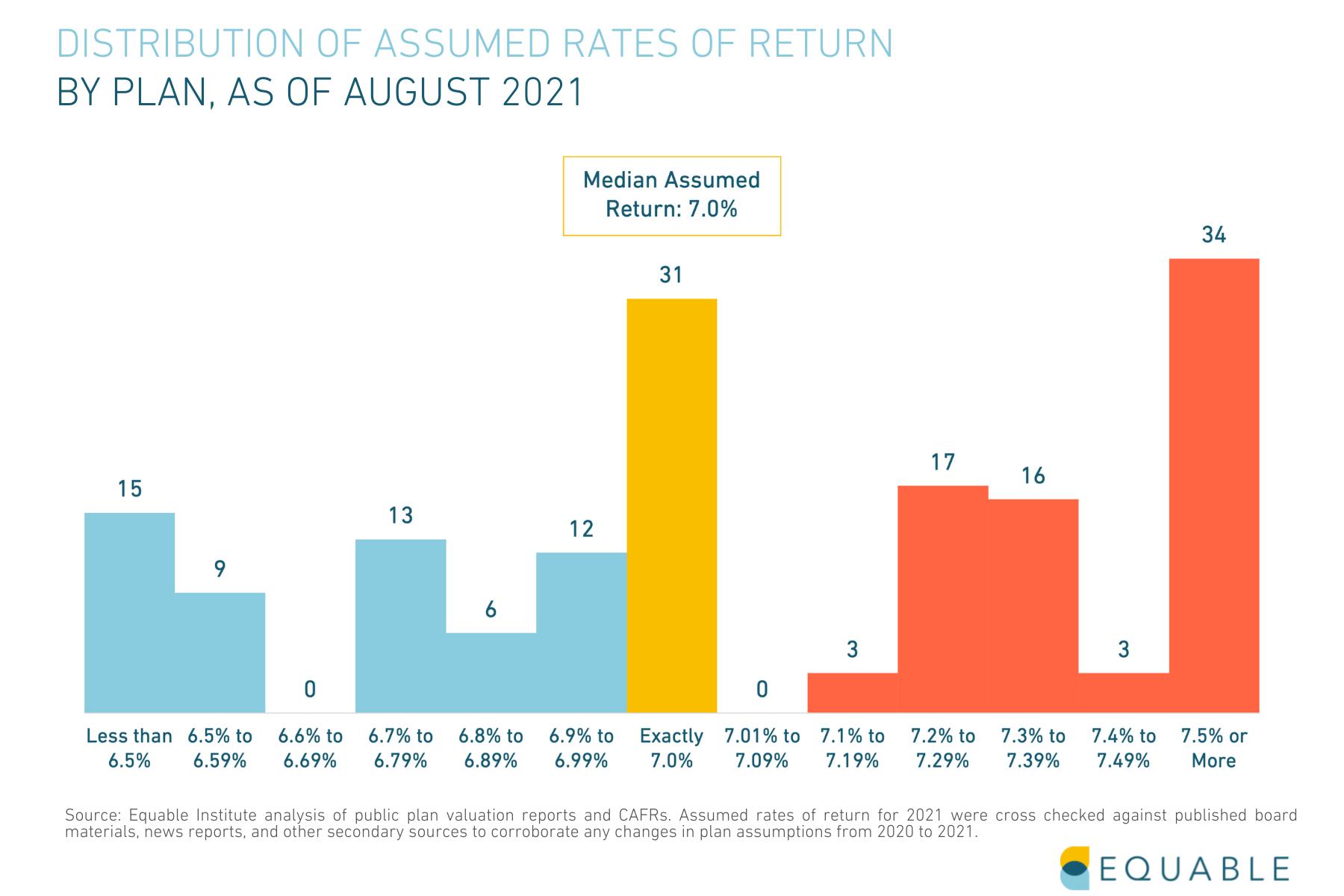 Public Pension Assumed Rates of Return Distribution Chart