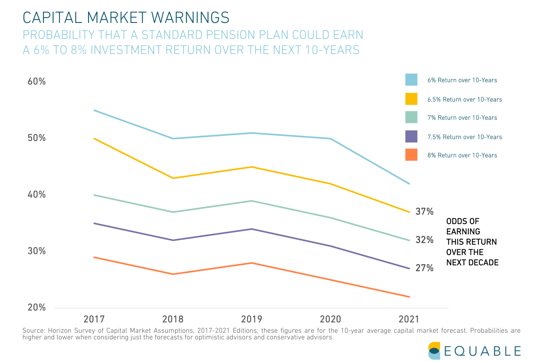 Capital Market Forecast Warnings 2021