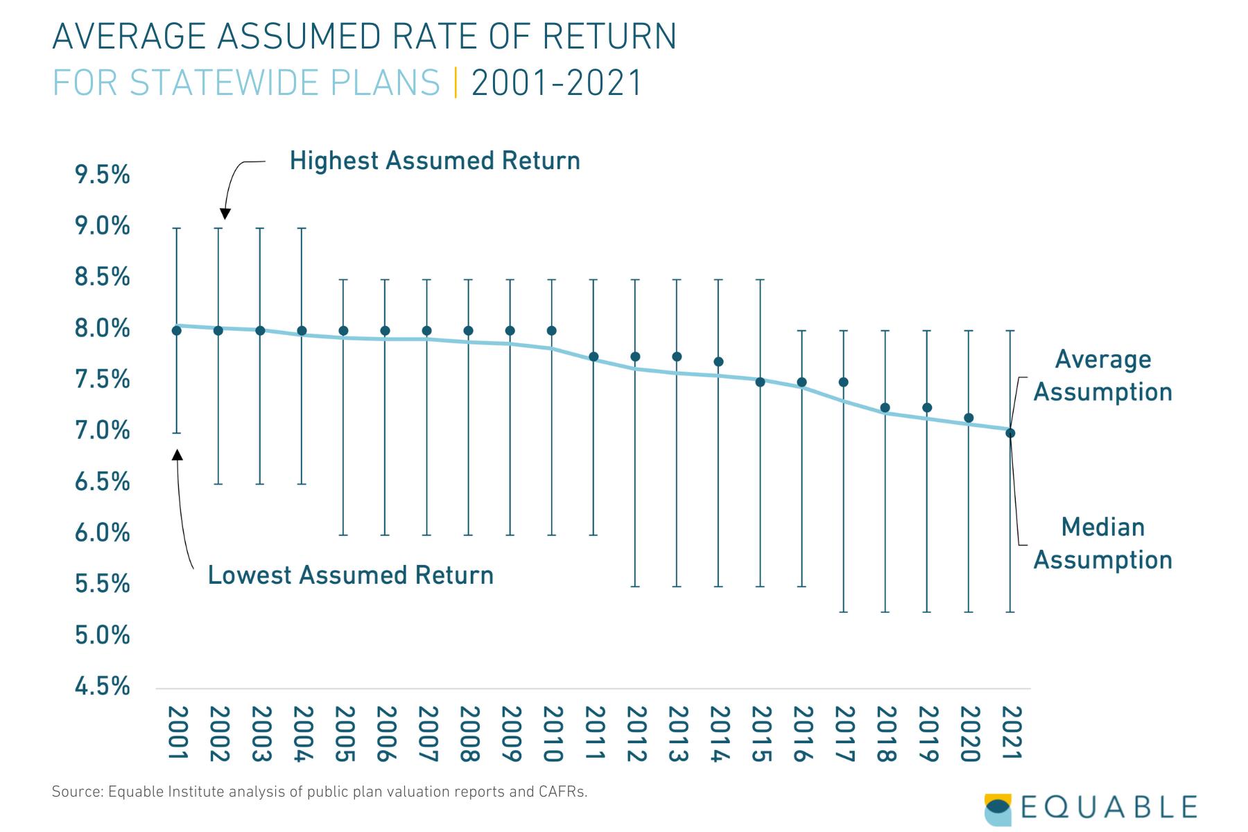 Average Assumed Rate of Return for U.S. Statewide Pension Plans, 2001 - 2021