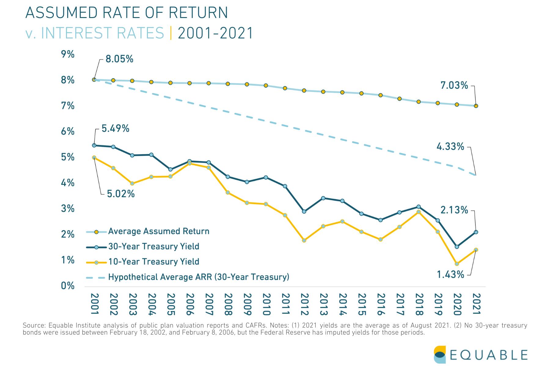 Assumed Rate of Return v. Interest Rates for U.S. Statewide Pension Plans, 2001 - 2021