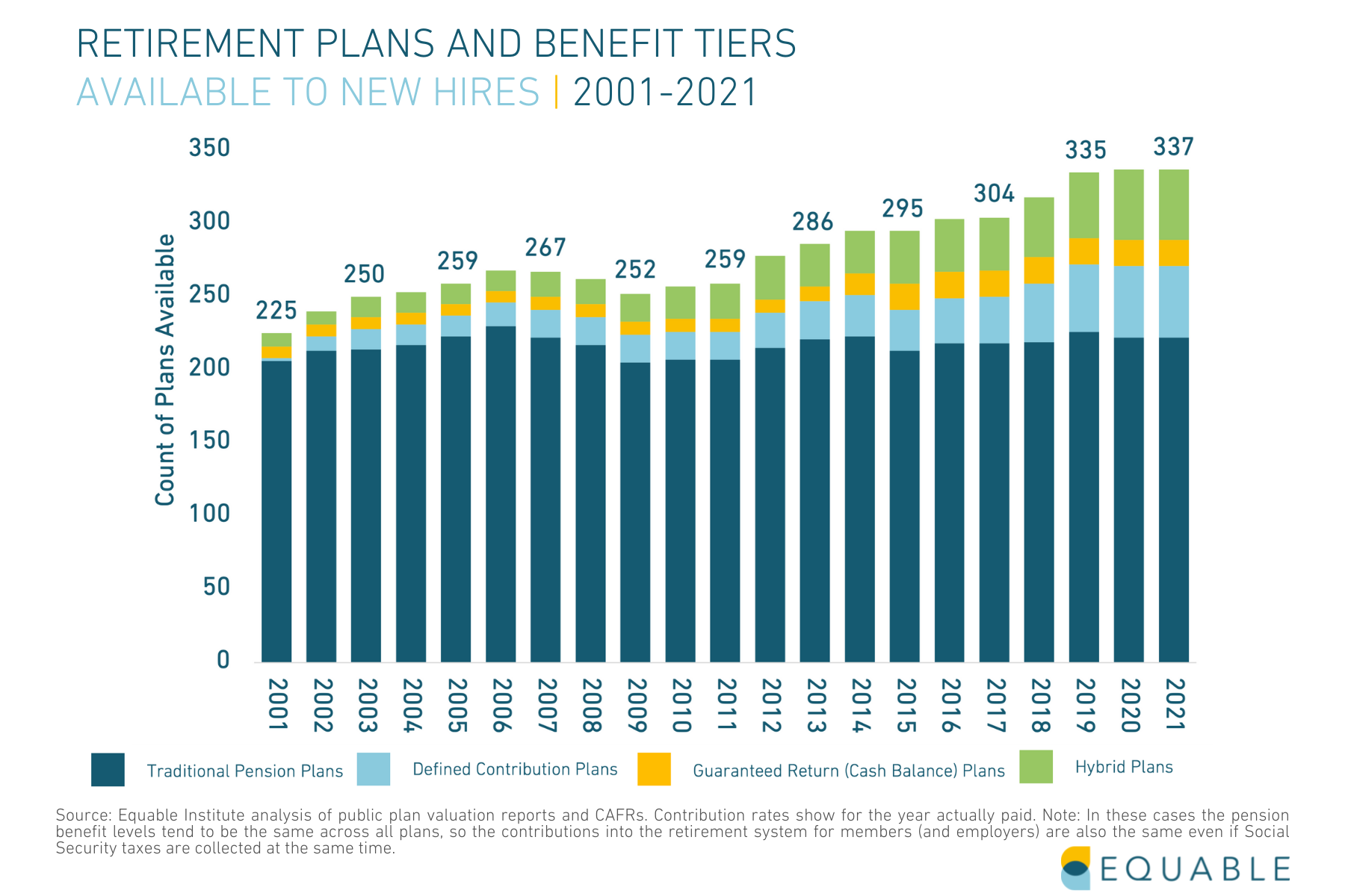 Public Retirement Plans and Benefit Tiers available to new hires